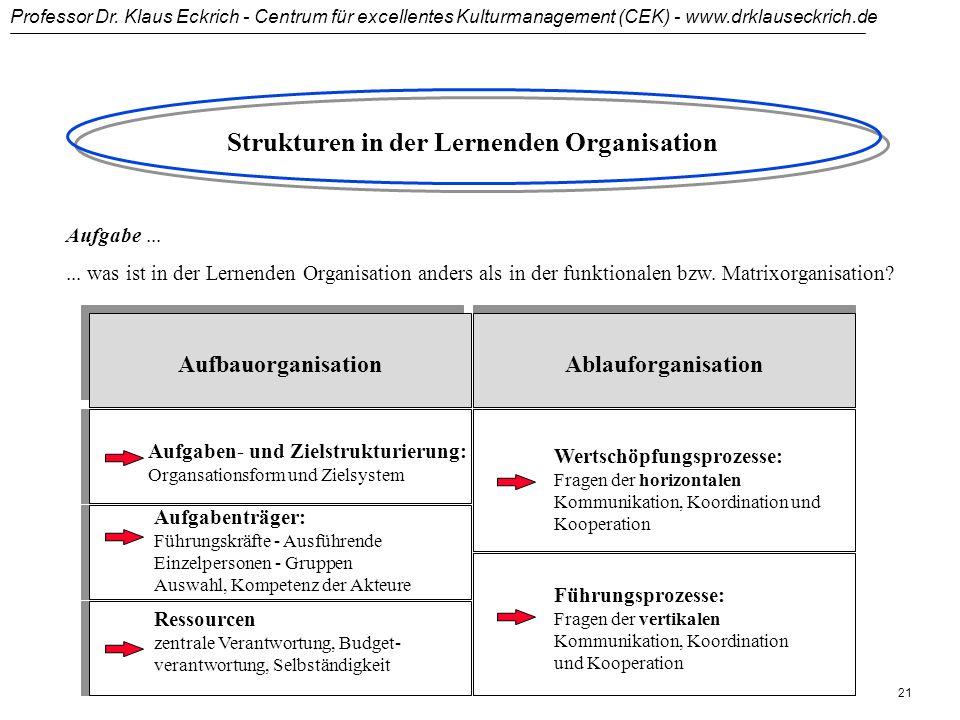Professor Dr. Klaus Eckrich - Centrum für excellentes Kulturmanagement (CEK) - www.drklauseckrich.de 20... Projektleiters Aufgaben Klärung der Zielvor