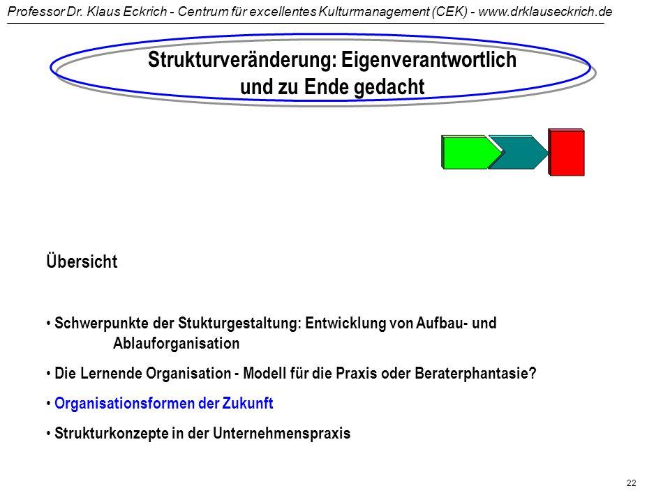 Professor Dr. Klaus Eckrich - Centrum für excellentes Kulturmanagement (CEK) - www.drklauseckrich.de 21 Strukturen in der Lernenden Organisation Aufga