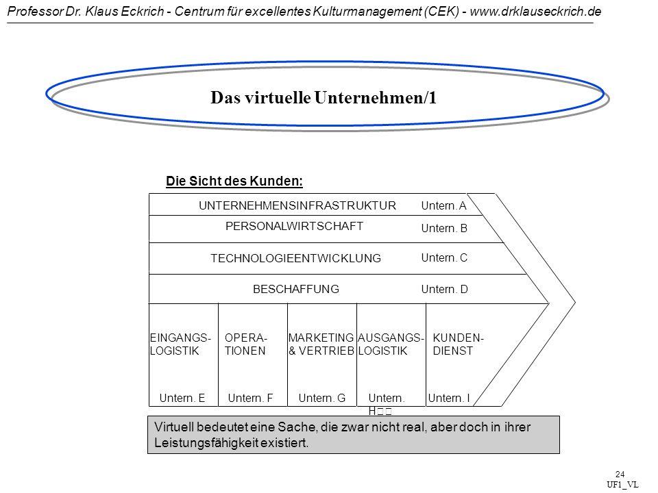 Professor Dr. Klaus Eckrich - Centrum für excellentes Kulturmanagement (CEK) - www.drklauseckrich.de 23 Organisationsformen der Zukunft