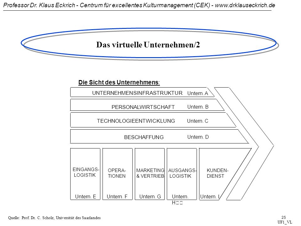 Professor Dr. Klaus Eckrich - Centrum für excellentes Kulturmanagement (CEK) - www.drklauseckrich.de 24 Das virtuelle Unternehmen/1 UF1_VL Die Sicht d