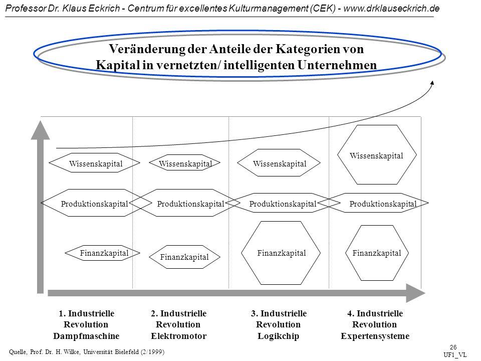 Professor Dr. Klaus Eckrich - Centrum für excellentes Kulturmanagement (CEK) - www.drklauseckrich.de 25 Das virtuelle Unternehmen/2 UF1_VL UNTERNEHMEN