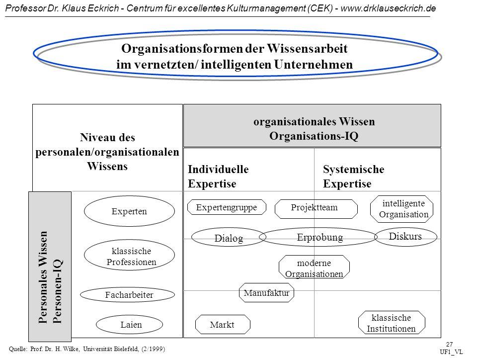 Professor Dr. Klaus Eckrich - Centrum für excellentes Kulturmanagement (CEK) - www.drklauseckrich.de 26 Veränderung der Anteile der Kategorien von Kap