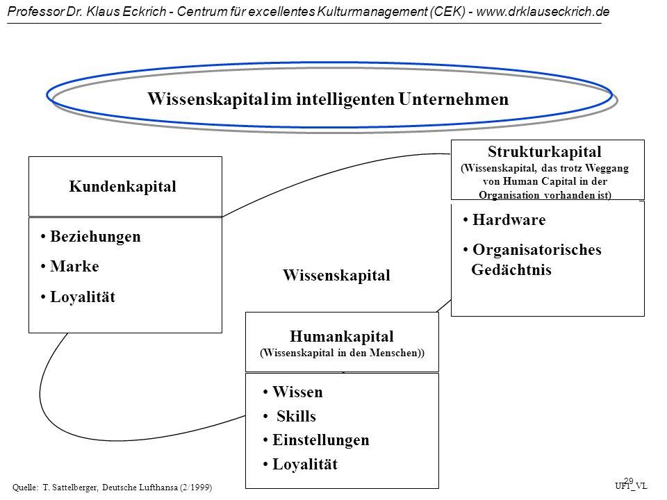 Professor Dr. Klaus Eckrich - Centrum für excellentes Kulturmanagement (CEK) - www.drklauseckrich.de 28 Rolle des Wissens im intelligenten Unternehmen