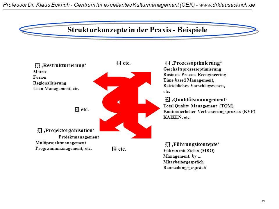 Professor Dr. Klaus Eckrich - Centrum für excellentes Kulturmanagement (CEK) - www.drklauseckrich.de 30 Strukturveränderung: Eigenverantwortlich und z