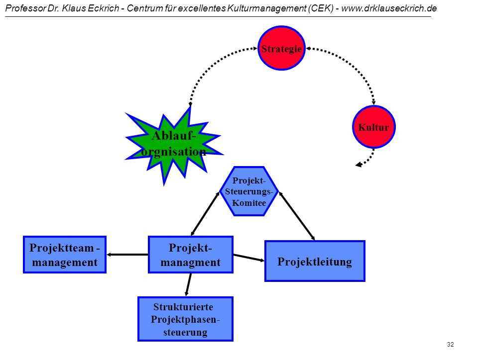 Professor Dr. Klaus Eckrich - Centrum für excellentes Kulturmanagement (CEK) - www.drklauseckrich.de 31 Strukturkonzepte in der Praxis - Beispiele Pro