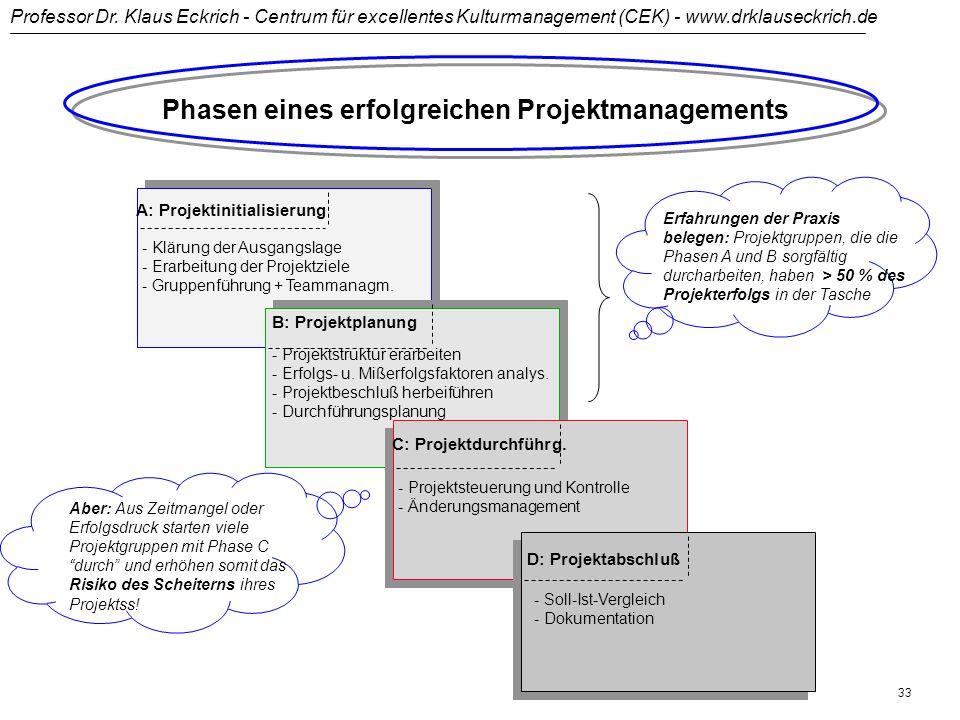 Professor Dr. Klaus Eckrich - Centrum für excellentes Kulturmanagement (CEK) - www.drklauseckrich.de 32 Projekt- Steuerungs- Komitee Projektteam - man
