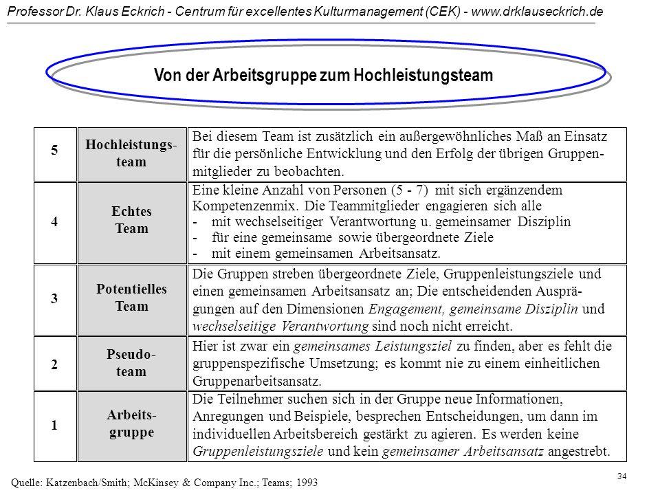 Professor Dr. Klaus Eckrich - Centrum für excellentes Kulturmanagement (CEK) - www.drklauseckrich.de 33 Phasen eines erfolgreichen Projektmanagements