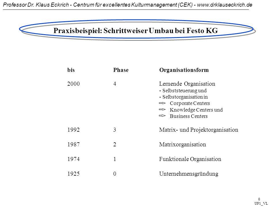 Professor Dr. Klaus Eckrich - Centrum für excellentes Kulturmanagement (CEK) - www.drklauseckrich.de 7 Strukturveränderung: Eigenverantwortlich und zu