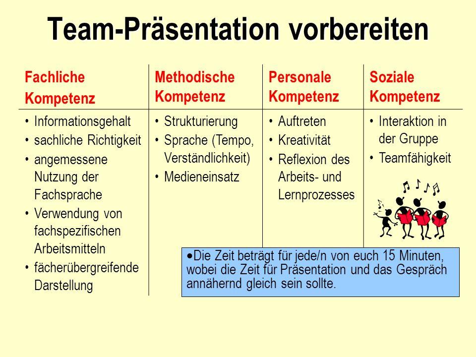 Team-Präsentation vorbereiten Fachliche Kompetenz Methodische Kompetenz Personale Kompetenz Soziale Kompetenz Informationsgehalt sachliche Richtigkeit angemessene Nutzung der Fachsprache Verwendung von fachspezifischen Arbeitsmitteln fächerübergreifende Darstellung Strukturierung Sprache (Tempo, Verständlichkeit) Medieneinsatz Auftreten Kreativität Reflexion des Arbeits- und Lernprozesses Interaktion in der Gruppe Teamfähigkeit Die Zeit beträgt für jede/n von euch 15 Minuten, wobei die Zeit für Präsentation und das Gespräch annähernd gleich sein sollte.