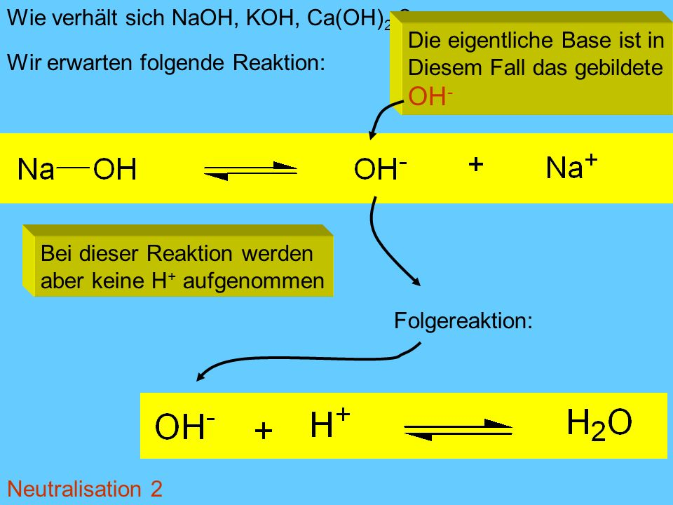Wie verhält sich NaOH, KOH, Ca(OH) 2 ? Wir erwarten folgende Reaktion: Bei dieser Reaktion werden aber keine H + aufgenommen Die eigentliche Base ist