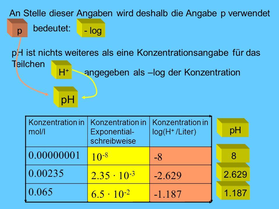 Konzentration in mol/l Konzentration in Exponential- schreibweise Konzentration in log(H + /Liter) 0.00000001 0.00235 0.065 10 -8 2.35 · 10 -3 6.5 · 1