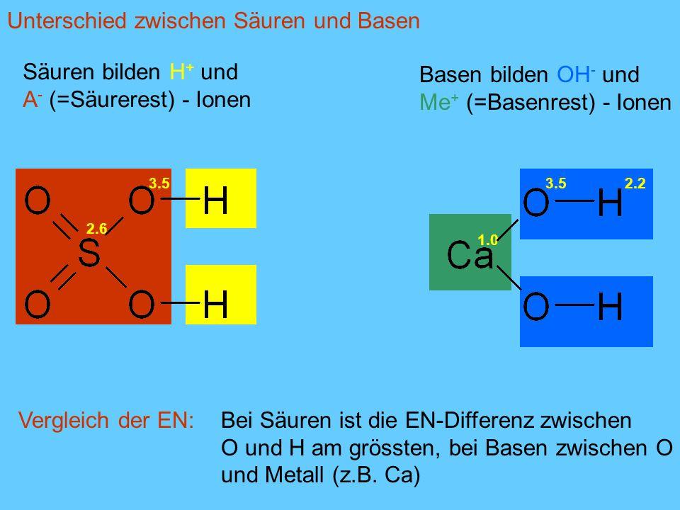2.6 1.0 2.23.5 2.2 Vergleich der EN:Bei Säuren ist die EN-Differenz zwischen O und H am grössten, bei Basen zwischen O und Metall (z.B. Ca) Säuren bil