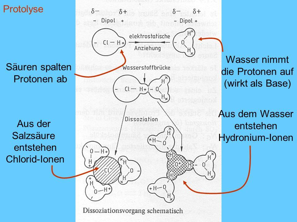 Säuren spalten Protonen ab Aus der Salzsäure entstehen Chlorid-Ionen Wasser nimmt die Protonen auf (wirkt als Base) Aus dem Wasser entstehen Hydronium
