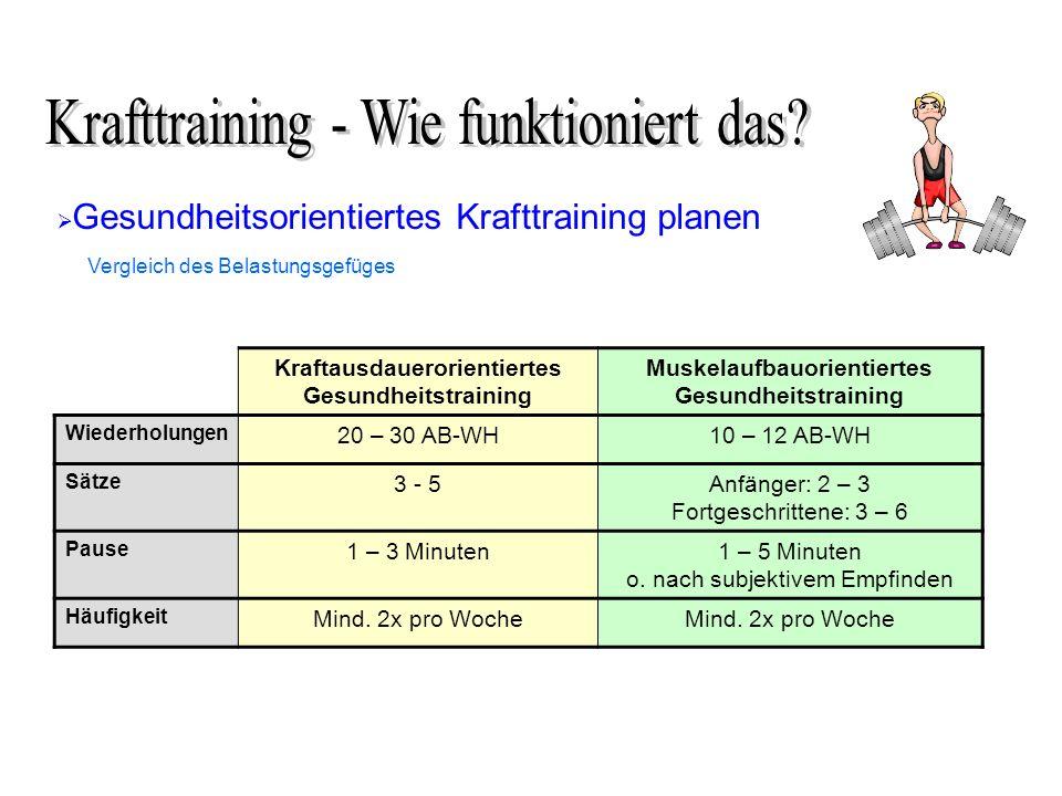 Gesundheitsorientiertes Krafttraining planen Kraftausdauerorientiertes Gesundheitstraining Muskelaufbauorientiertes Gesundheitstraining Wiederholungen 20 – 30 AB-WH10 – 12 AB-WH Sätze 3 - 5Anfänger: 2 – 3 Fortgeschrittene: 3 – 6 Pause 1 – 3 Minuten1 – 5 Minuten o.
