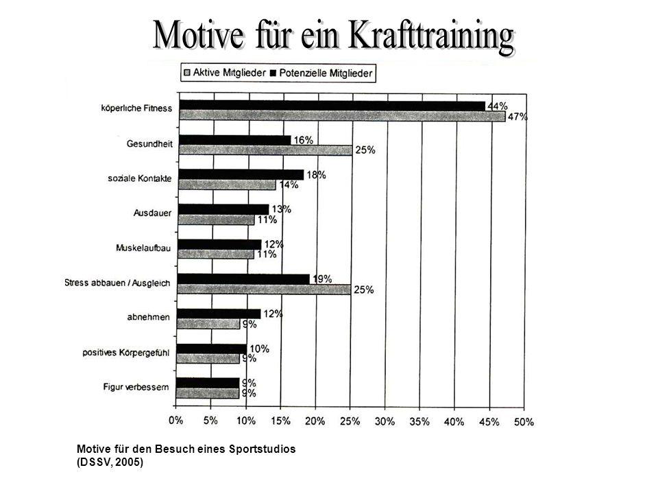 Motive für den Besuch eines Sportstudios (DSSV, 2005)