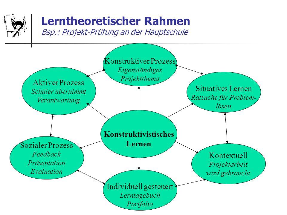 Lerntheoretischer Rahmen Bsp.: Projekt-Prüfung an der Hauptschule Aktiver Prozess Schüler übernimmt Verantwortung Konstruktiver Prozess Eigenständiges