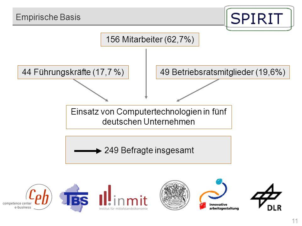 Einsatz von Computertechnologien in fünf deutschen Unternehmen 156 Mitarbeiter (62,7%) 44 Führungskräfte (17,7 %)49 Betriebsratsmitglieder (19,6%) Emp