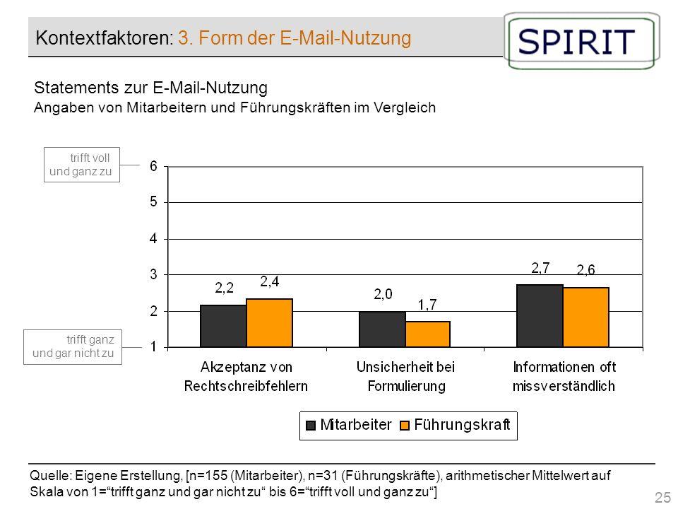 Kontextfaktoren: 3. Form der E-Mail-Nutzung Quelle: Eigene Erstellung, [n=155 (Mitarbeiter), n=31 (Führungskräfte), arithmetischer Mittelwert auf Skal