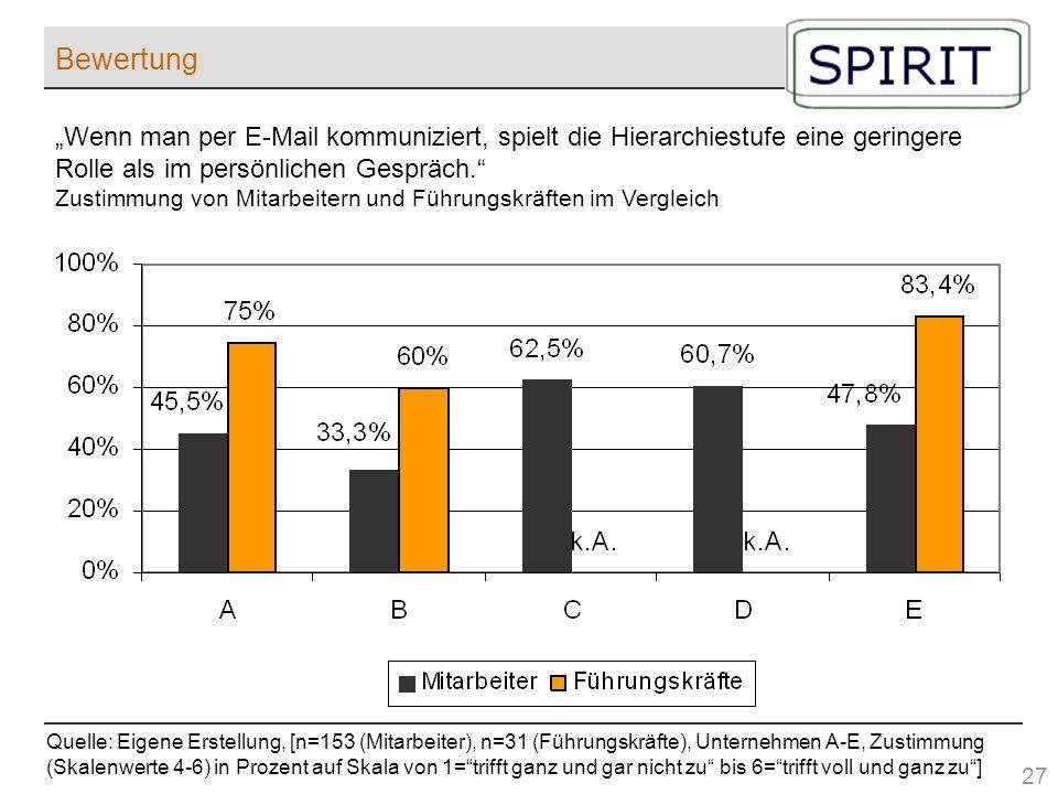 Bewertung Quelle: Eigene Erstellung, [n=153 (Mitarbeiter), n=31 (Führungskräfte), Unternehmen A-E, Zustimmung (Skalenwerte 4-6) in Prozent auf Skala v