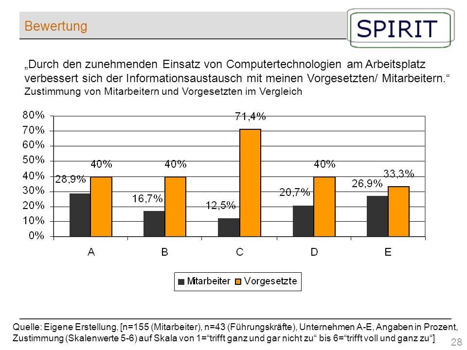 Bewertung Quelle: Eigene Erstellung, [n=155 (Mitarbeiter), n=43 (Führungskräfte), Unternehmen A-E, Angaben in Prozent, Zustimmung (Skalenwerte 5-6) au