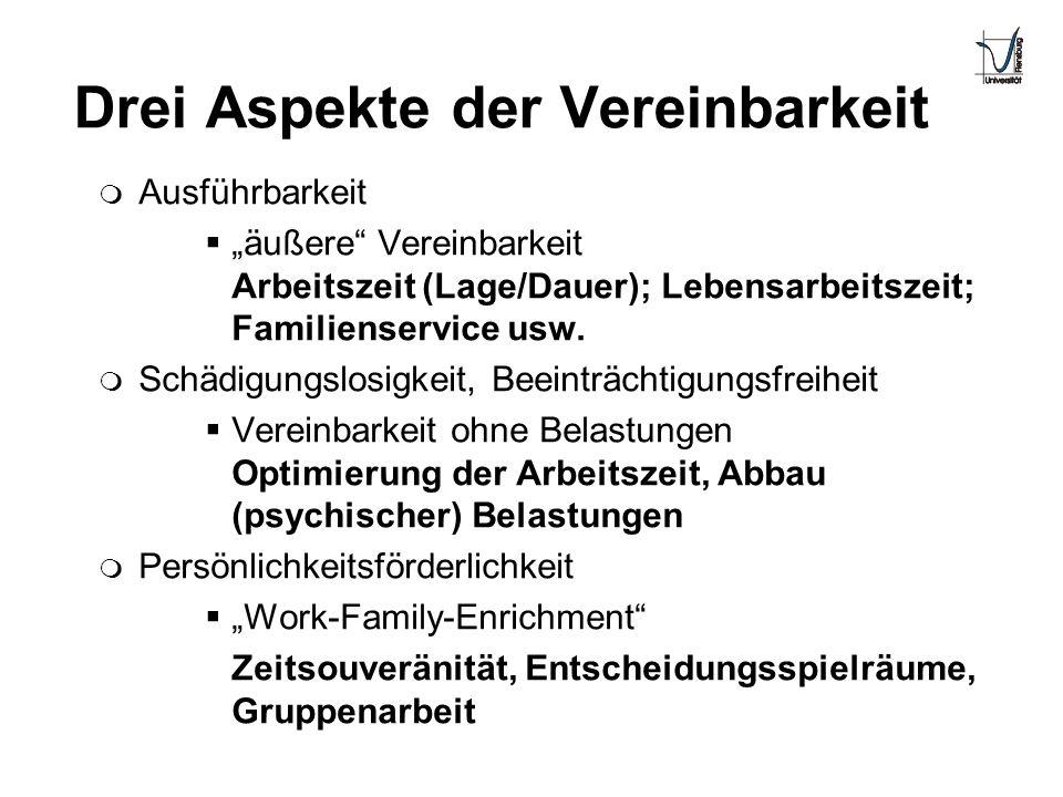 Drei Aspekte der Vereinbarkeit m Ausführbarkeit äußere Vereinbarkeit Arbeitszeit (Lage/Dauer); Lebensarbeitszeit; Familienservice usw. m Schädigungslo