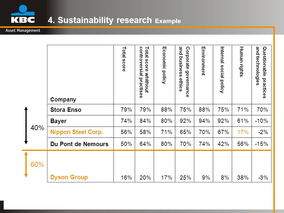 4. Sustainability research Example Company Total score Total score whithoutcontroversial practises Economic policy Corporate governanceand business et