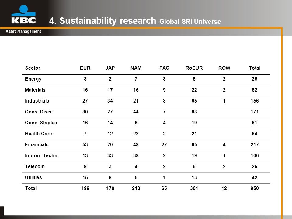 4. Sustainability research Global SRI Universe SectorEURJAPNAMPACRoEURROWTotal Energy32738225 Materials161716922282 Industrials2734218651156 Cons. Dis