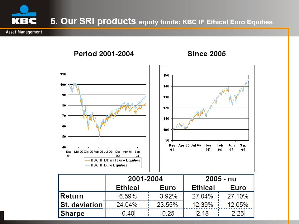 5. Our SRI products equity funds: KBC IF Ethical Euro Equities EthicalEuroEthicalEuro Return -6.59%-3.92%27.04%27.10% St. deviation 24.04%23.55%12.39%