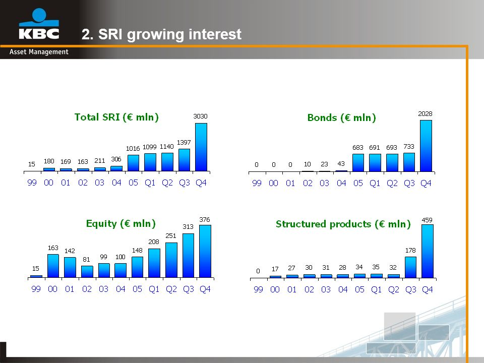 2. SRI growing interest
