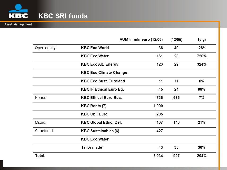 KBC SRI funds AUM in mln euro (12/06)(12/05)1y gr Open equity:KBC Eco World3649-26% KBC Eco Water16120720% KBC Eco Alt. Energy12329324% KBC Eco Climat