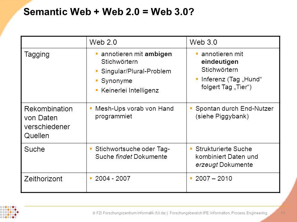 11 FZI Forschungszentrum Informatik (fzi.de) | Forschungsbereich IPE: Information, Process, Engineering Semantic Web + Web 2.0 = Web 3.0? Web 2.0Web 3