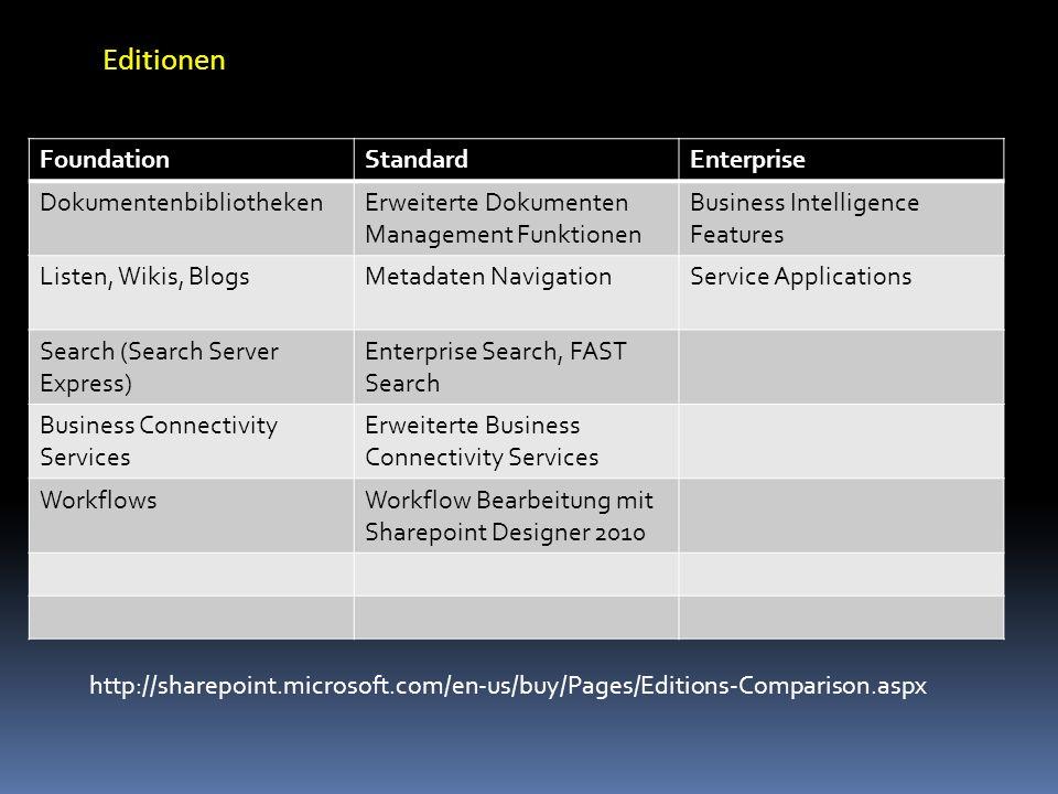 Editionen FoundationStandardEnterprise DokumentenbibliothekenErweiterte Dokumenten Management Funktionen Business Intelligence Features Listen, Wikis,