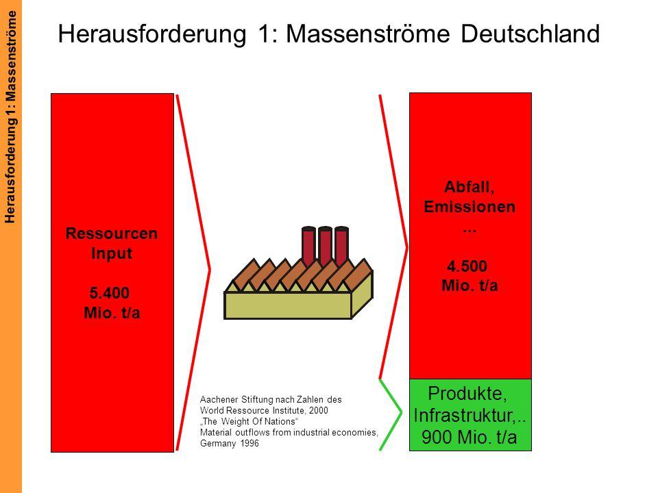 Herausforderung 1: Massenströme Deutschland Aachener Stiftung nach Zahlen des World Ressource Institute, 2000 The Weight Of Nations Material outflows