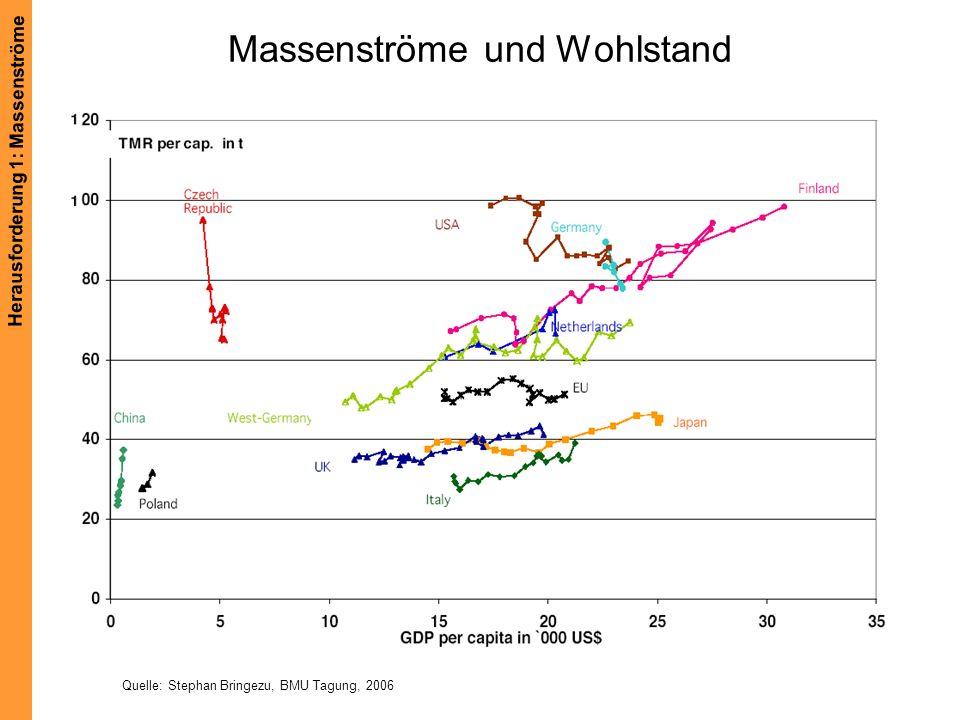Massenströme und Wohlstand Quelle: Stephan Bringezu, BMU Tagung, 2006 Herausforderung 1: Massenströme