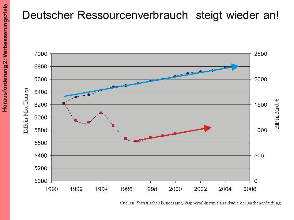 Deutscher Ressourcenverbrauch steigt wieder an! Herausforderung 2: Verbesserungsziele