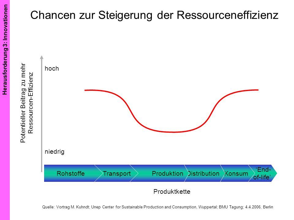 Chancen zur Steigerung der Ressourceneffizienz hoch niedrig Potentieller Beitrag zu mehr Ressourcen-Effizienz Produktkette End- of-life KonsumDistribu