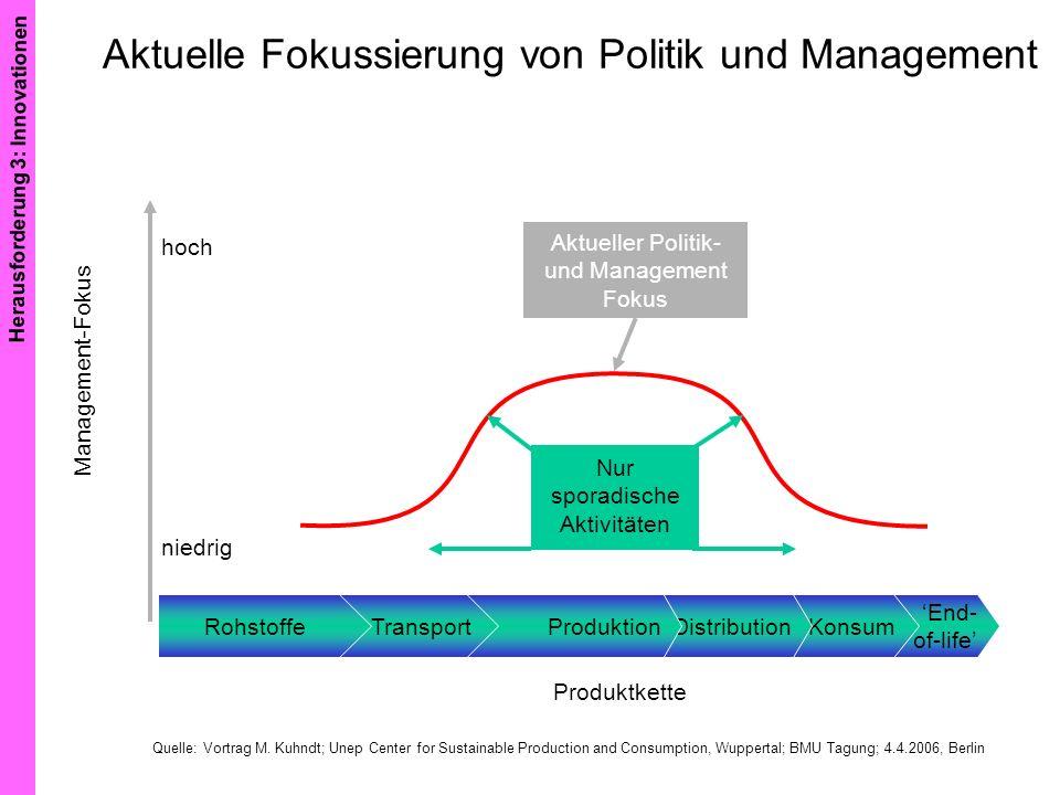 Aktuelle Fokussierung von Politik und Management Aktueller Politik- und Management Fokus Nur sporadische Aktivitäten hoch niedrig Produktkette End- of