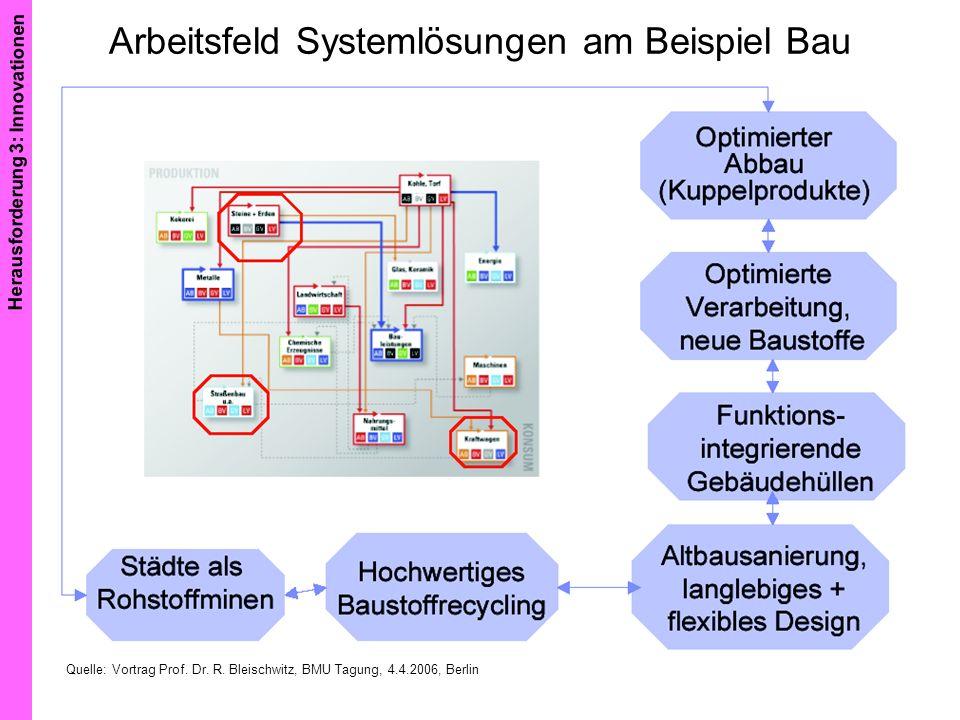 Arbeitsfeld Systemlösungen am Beispiel Bau Quelle: Vortrag Prof. Dr. R. Bleischwitz, BMU Tagung, 4.4.2006, Berlin Herausforderung 3: Innovationen