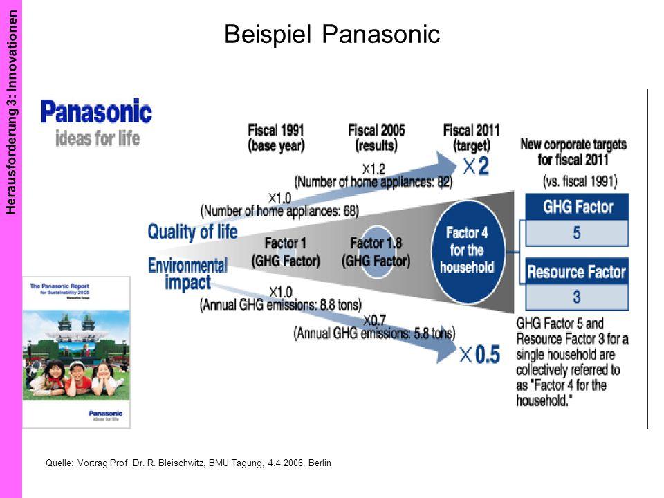 Beispiel Panasonic Herausforderung 3: Innovationen Quelle: Vortrag Prof. Dr. R. Bleischwitz, BMU Tagung, 4.4.2006, Berlin