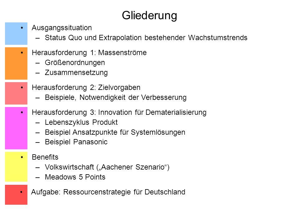 Aufgabe: Ressourcenstrategie Quantitative Ziele zur absoluten Reduktion von Stoff- und Materialströmen Maßnahmen für eine absolute Reduktion der Ressourcen- inanspruchnahme Mindestens Faktor 4 als Grundlage für strategische roadmaps auf dem Weg 2010-2020-2030 Mix von innovativen Politikinstrumenten Finanzen, Bildung, Gesetzgebung, Investitionen Erarbeitung von Systemlösungen für die Deutsche Wirtschaft Verknüpfung von Innovationslinien für die Deutsche Wirtschaft Systemische Analyse der bestehenden Hemmnisse für die Steigerung der Ressourcenproduktivität Stakeholder Konsultationen und Dialoge von allen Akteuren Ausarbeiten von Marketingstrategien und Diffusionsplänen Aufgabe: Ressourcenstrategie