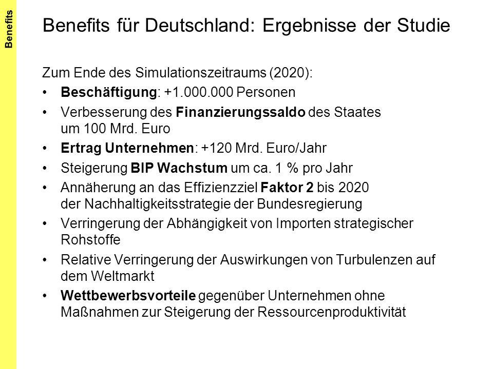 Benefits für Deutschland: Ergebnisse der Studie Zum Ende des Simulationszeitraums (2020): Beschäftigung: +1.000.000 Personen Verbesserung des Finanzie