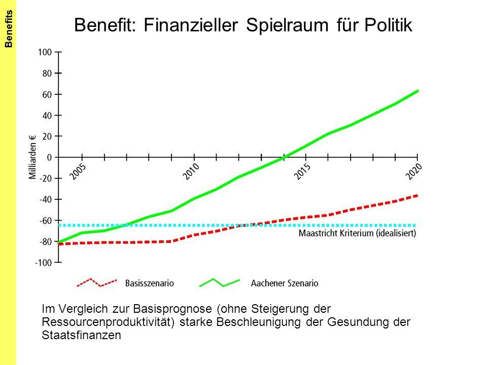 Benefit: Finanzieller Spielraum für Politik Im Vergleich zur Basisprognose (ohne Steigerung der Ressourcenproduktivität) starke Beschleunigung der Ges