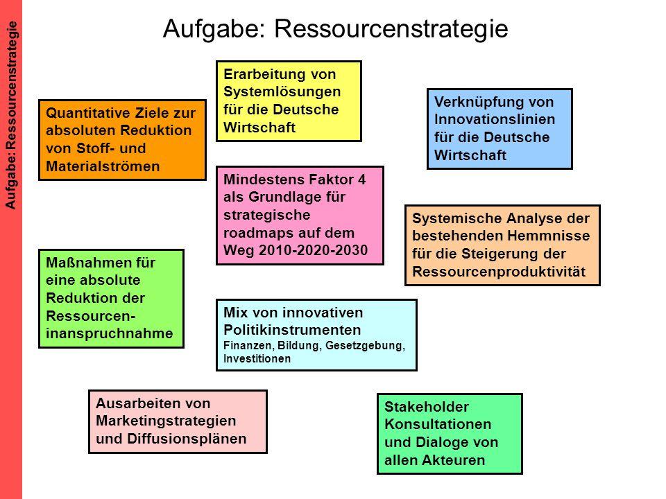 Aufgabe: Ressourcenstrategie Quantitative Ziele zur absoluten Reduktion von Stoff- und Materialströmen Maßnahmen für eine absolute Reduktion der Resso