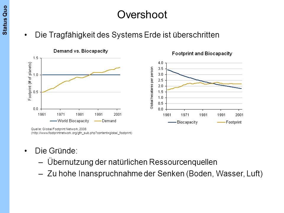 Overshoot Die Tragfähigkeit des Systems Erde ist überschritten Quelle: Global Footprint Network, 2006 (http://www.footprintnetwork.org/gfn_sub.php?con