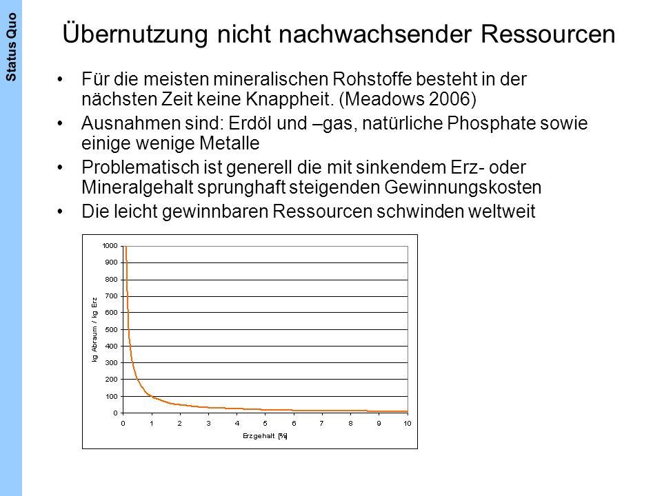 Übernutzung nicht nachwachsender Ressourcen Für die meisten mineralischen Rohstoffe besteht in der nächsten Zeit keine Knappheit. (Meadows 2006) Ausna