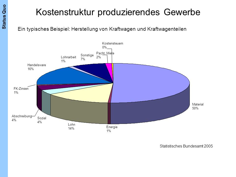 Kostenstruktur produzierendes Gewerbe Ein typisches Beispiel: Herstellung von Kraftwagen und Kraftwagenteilen Material 50% Energie 1% Lohn 14% Sozial