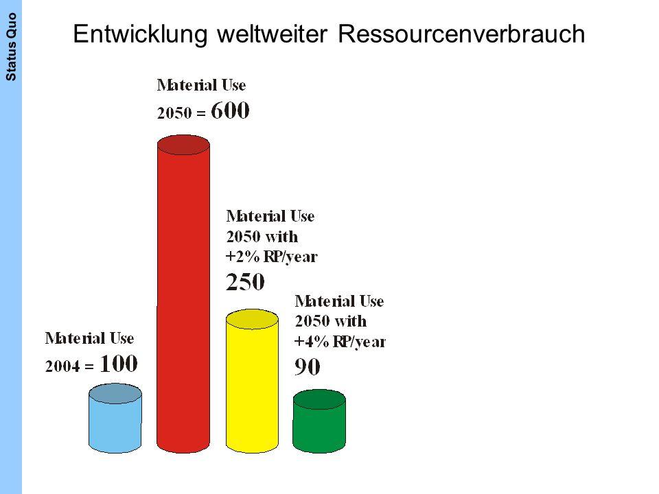 Entwicklung weltweiter Ressourcenverbrauch Status Quo