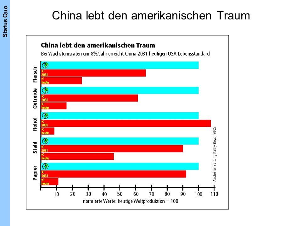 China lebt den amerikanischen Traum Status Quo