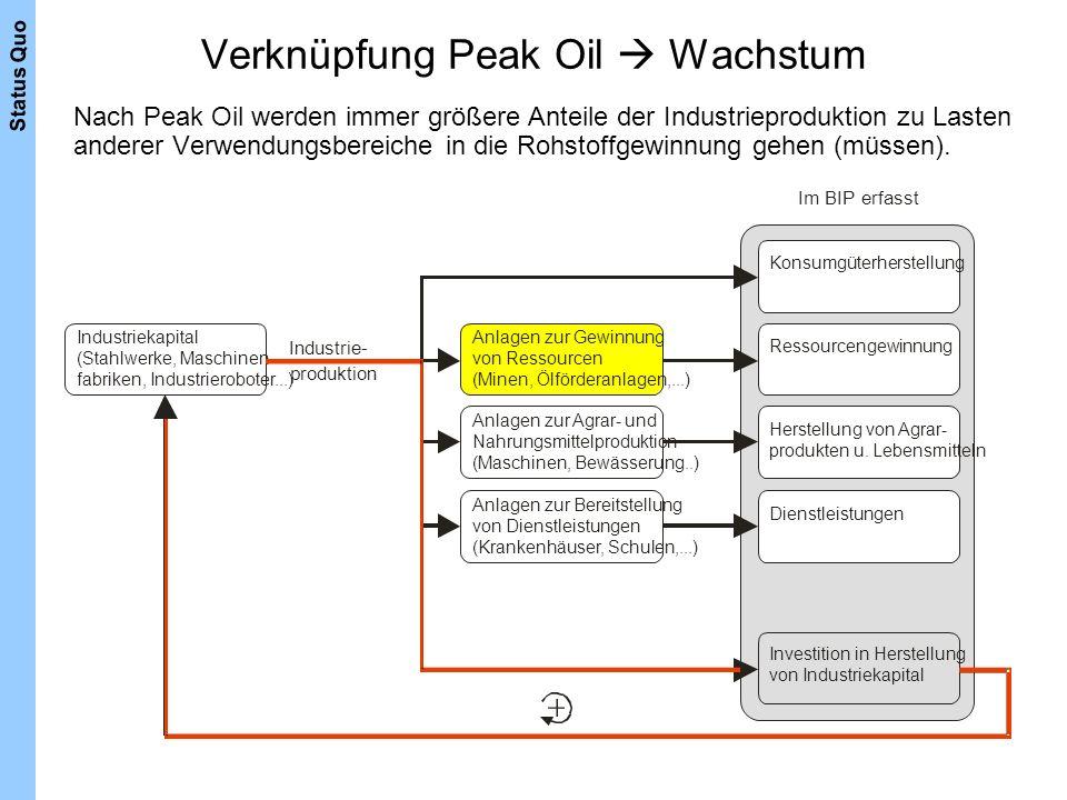 Verknüpfung Peak Oil Wachstum Im BIP erfasst Konsumgüterherstellung Anlagen zur Gewinnung von Ressourcen (Minen, Ölförderanlagen,...) Industrie- Indus