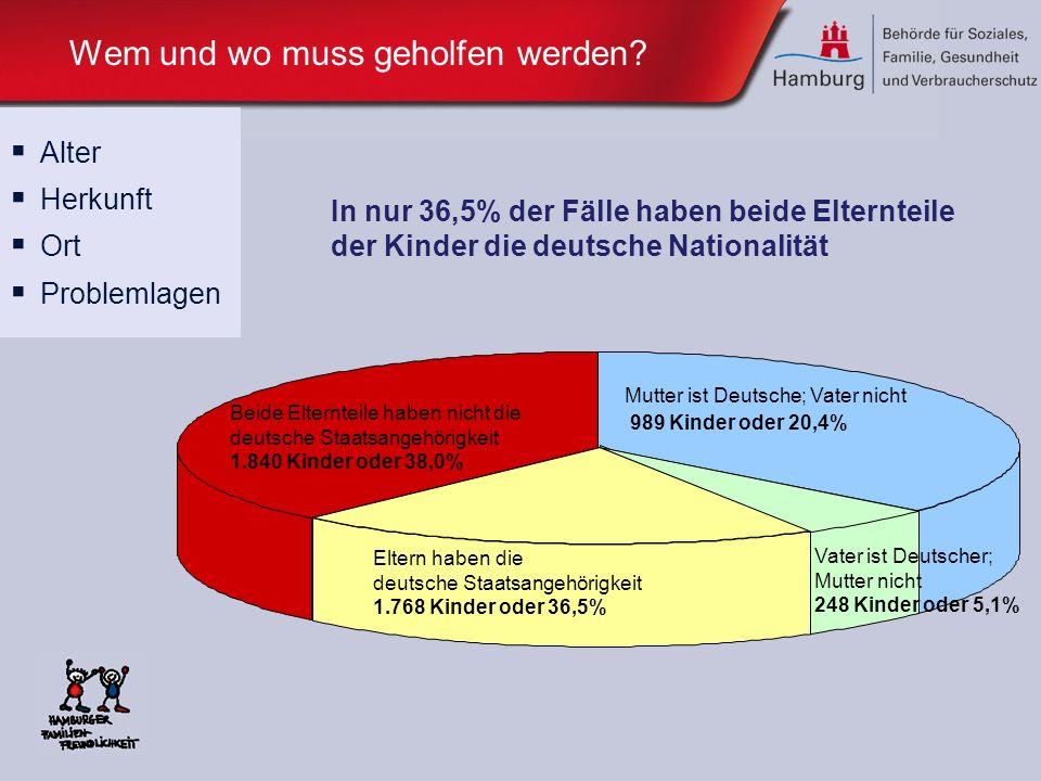 Wem und wo muss geholfen werden? Alter Herkunft Ort Problemlagen In nur 36,5% der Fälle haben beide Elternteile der Kinder die deutsche Nationalität E